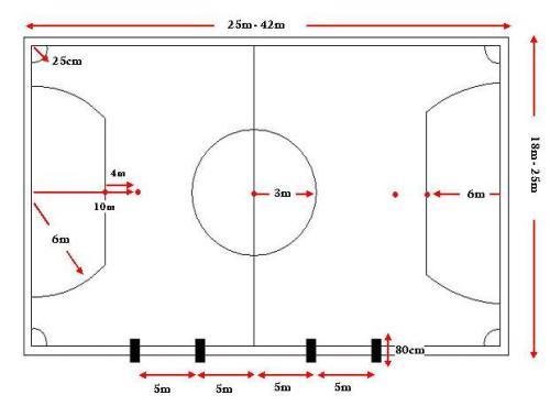 Ukuran Lapangan Futsal Penjas Orkes