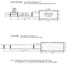 Ukuran Lapangan Lompat Jauh   PENJAS ORKES